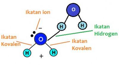Perbedaan antara ikatan hidrogen dan ikatan kovalen