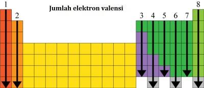 Elektron valensi dan Tabel Periodik