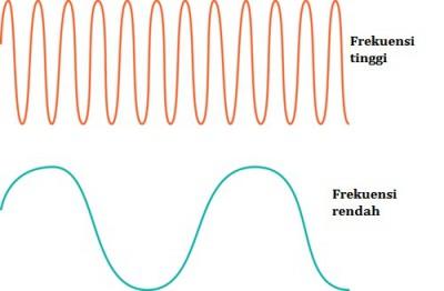 Frekuensi tinggi dan Frekuensi rendah pada gelombang transversal