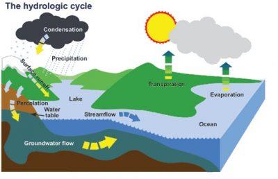 Penjelasan siklus air (hidrologi) secara singkat
