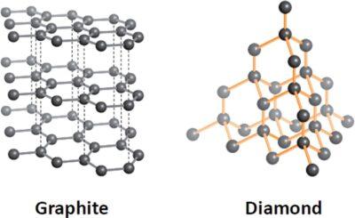 contoh Alotrop karbon
