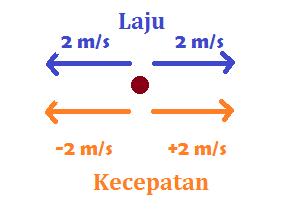 Perbedaan Kecepatan dan kelajuan