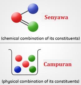 Perbedaan senyawa dan campuran