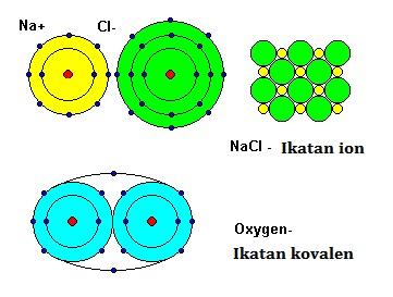 Perbedaan senyawa ionik dan kovalen