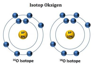 Pengertian Isotop, Isobar dan Isoton 1