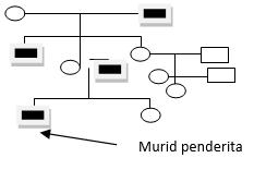 Soal dan pembahasan genetika