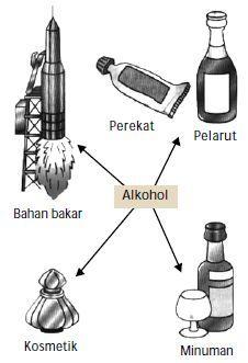 Kegunaan alkohol