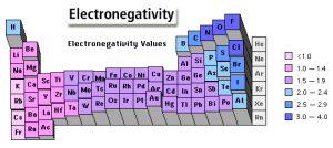 Contoh Elektronegativitas