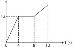 Soal dan jawaban kinematika gerak GLBB 11