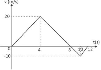 Soal dan jawaban kinematika gerak GLBB 13