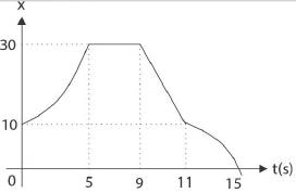 Soal dan jawaban kinematika gerak GLBB 4