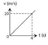Soal dan jawaban kinematika gerak GLBB 7