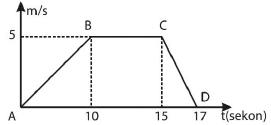Soal dan jawaban kinematika gerak GLBB 9