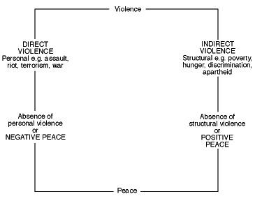 Contoh Kekerasan Langsung