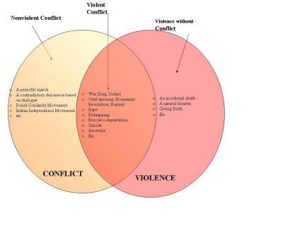 Konflik dan Kekerasan