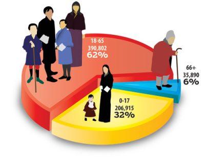 Klasifikasi Komposisi Penduduk