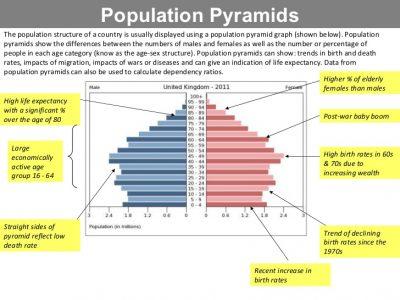 Manfaat Piramida Penduduk