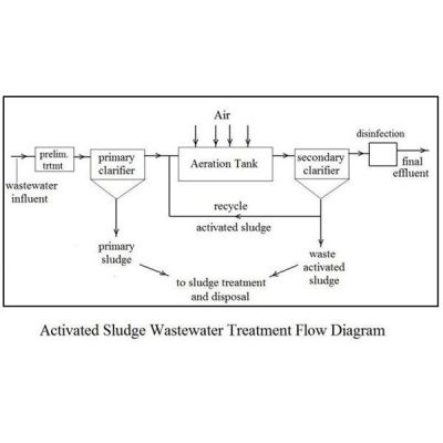 6 Tahap Pengolahan Air Limbah Dengan Proses Lumpur Aktif