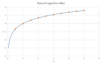 grafik logaritma naturan (ln(x))