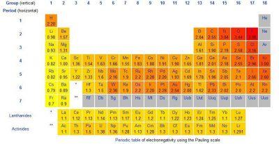 Skala elektronegativitas Pauling