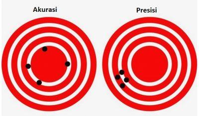 Jelaskan perbedaan akurasi dan presisi serta contohnya