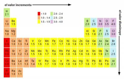 kecendrungan elektronegativitas