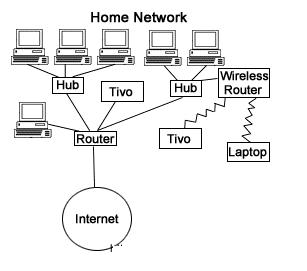 jaringan komputer rumah