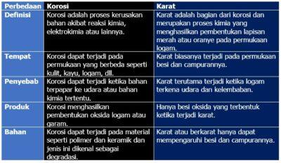 Perbedaan karat dan korosi