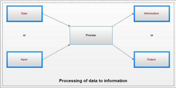 19 Perbedaan antara data dan informasi 1