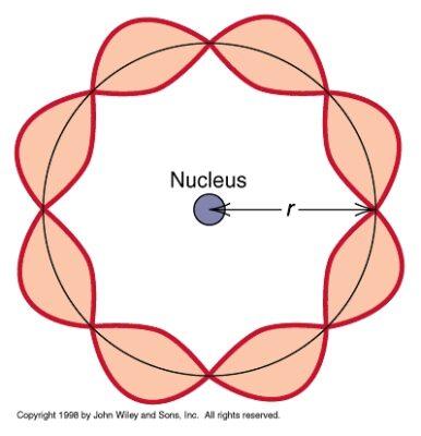 sifat gelombang elektron
